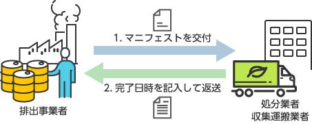 マニフェストシステムの仕組みイメージ